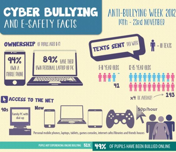 bullying and different ways As technology evolves, so are the different ways to bully another person these are the different forms of cyber bullying in the philippines.