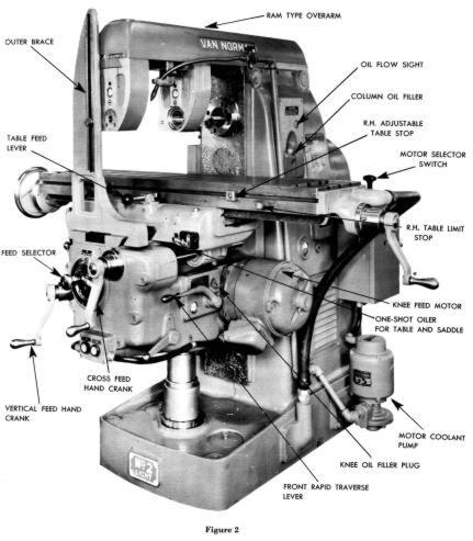 Van Norman No 2 Light Horizontal Milling Machine Operator S Parts Manual Ozark Tool Manuals Books Horizontal Milling Machine Milling Machine Milling