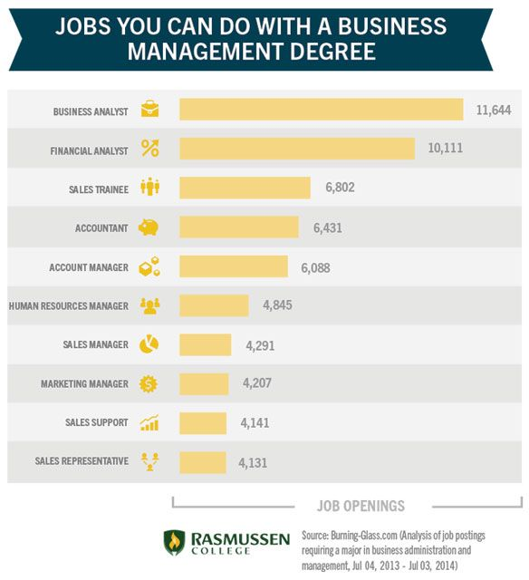 Top 10 Jobs for Business Management Degree Holders LIFE Small