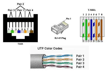 Cat5e Wiring Diagram on Paths Fiber Optics Cat5e Cat6 Plenum Rated ...