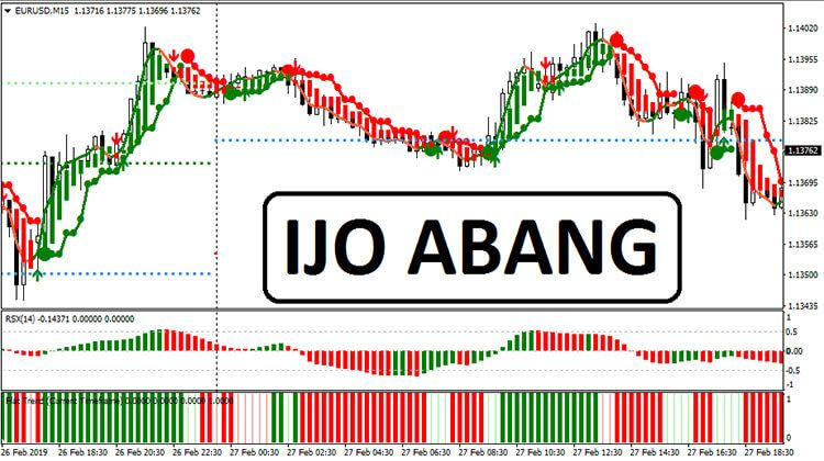 Ijo Abang System Trading Strategies Learning Financial Markets