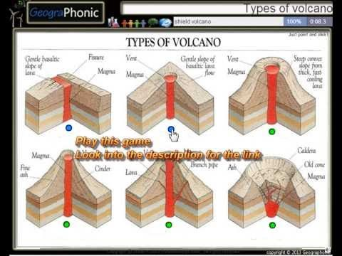 6 types of volcanoes fissure volcano shield volcano volcanic 6 types of volcanoes fissure volcano shield volcano volcanic dome stratovolcano sciox Image collections