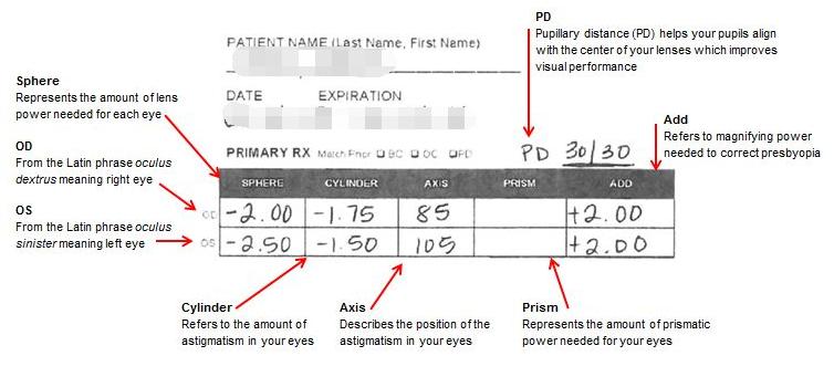 How To Read My Prescription Eye Prescription Prescription Human Body Anatomy