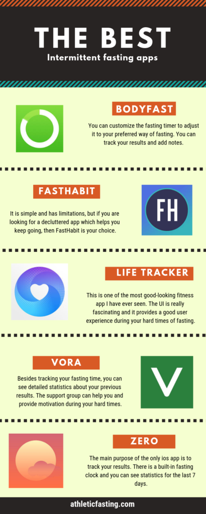 The 9 Best Intermittent Fasting Apps Fitness habits