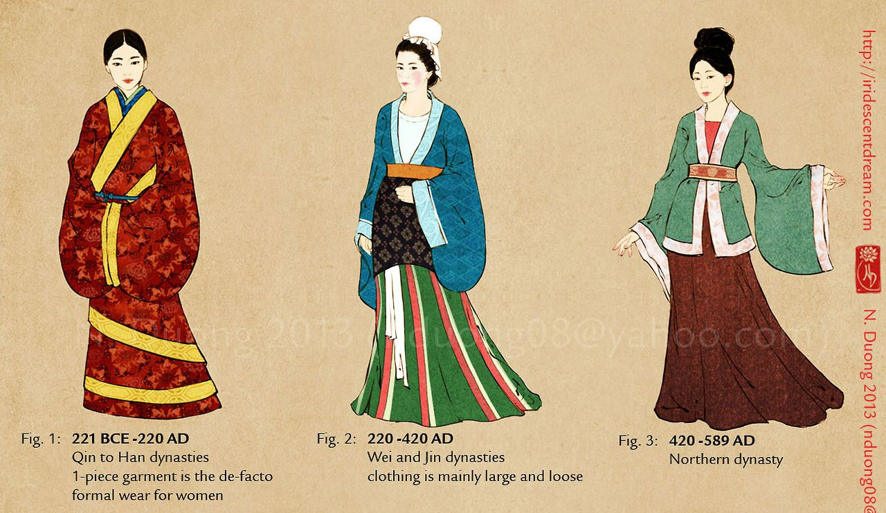 Chinese Clothing Women Hanfu Guide Chinese Clothing
