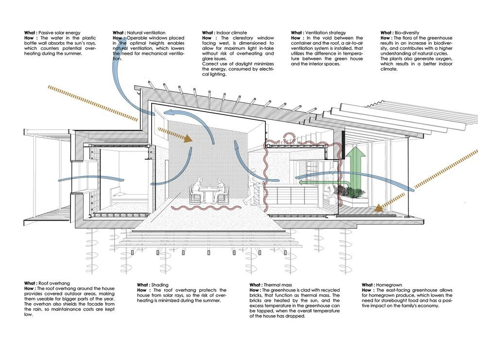 Upcycle House Picture Gallery Passive Solar House Plans Solar House Plans Container House Plans