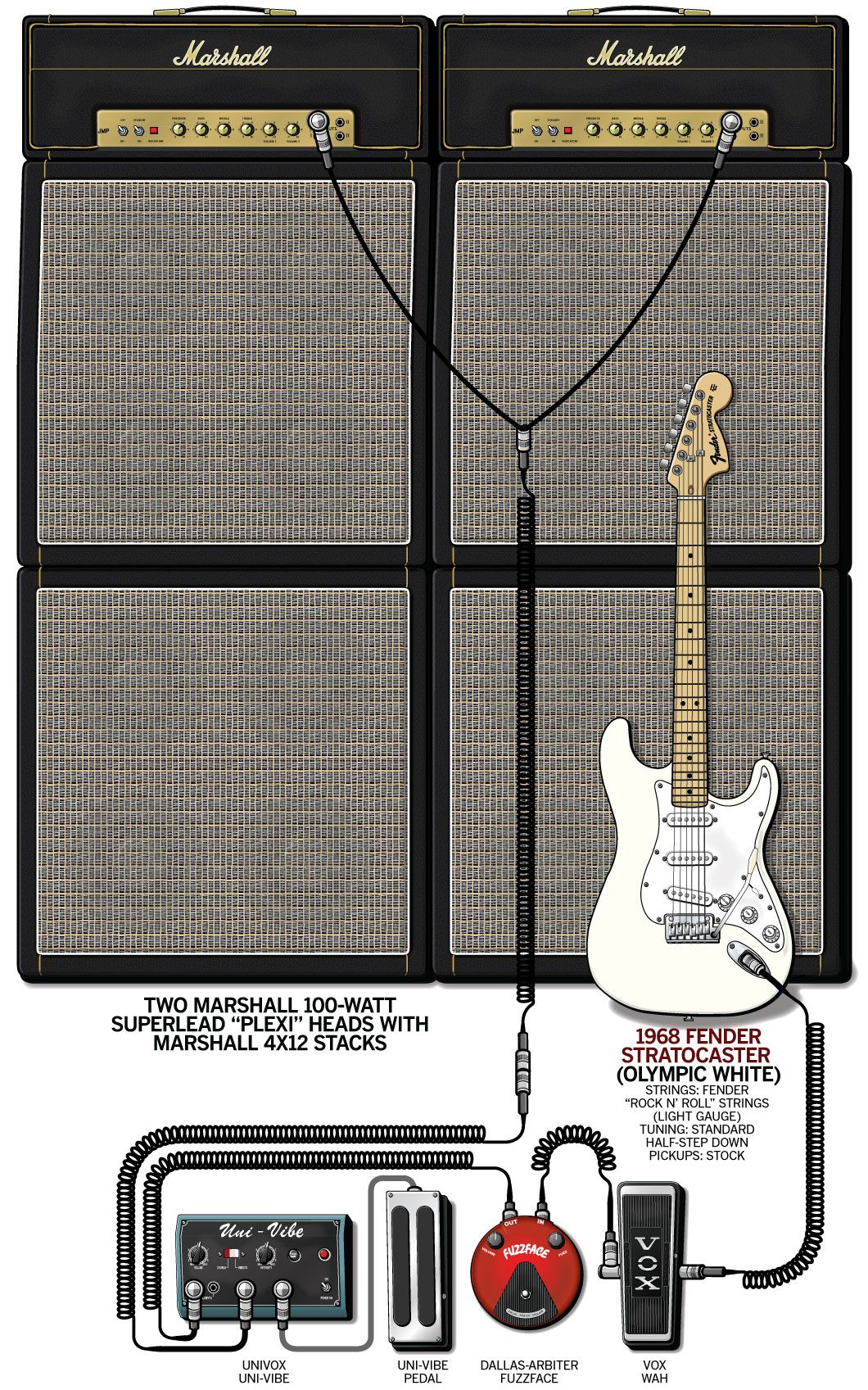 a detailed gear diagram of jimi hendrix 2011 woodstock stage setup that traces the signal flow of the equipment in his guitar rig  [ 1060 x 1697 Pixel ]