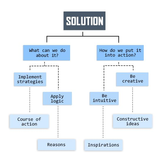 Problem solution essay topic