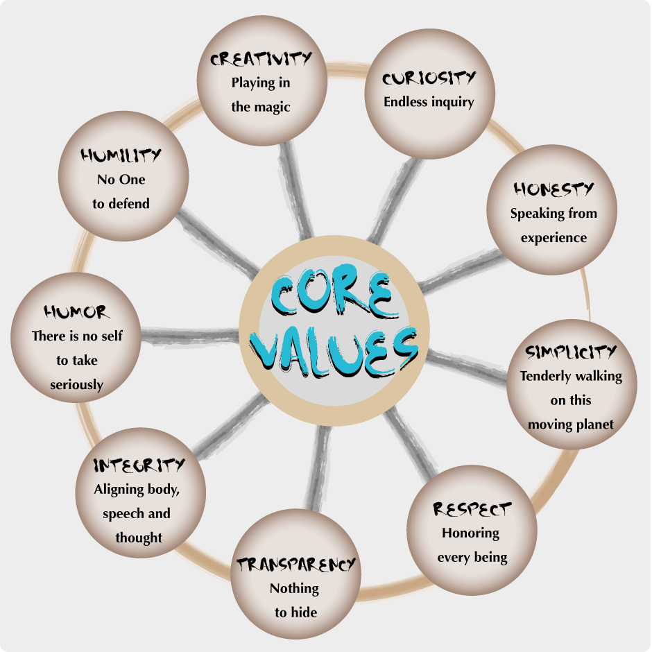 personal values Core values are the fundamental beliefs of a person or organization  a belief  that people are powerless to change their fates or personal situations a belief   these are the guiding principles that help to define how the corporation should.