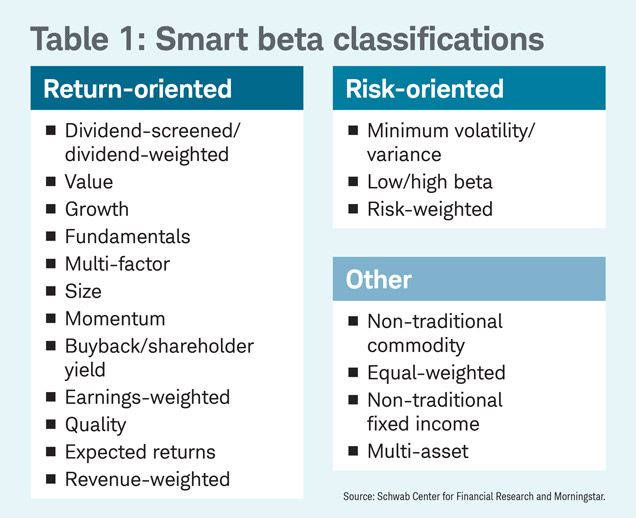 5 Questions To Ask Before Investing In Smart Beta This Or That