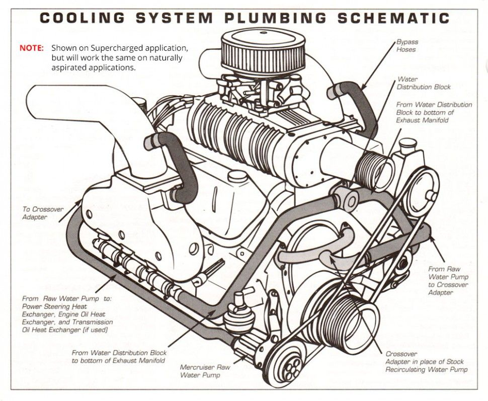Small Block Engine Diagram di 2020Pinterest