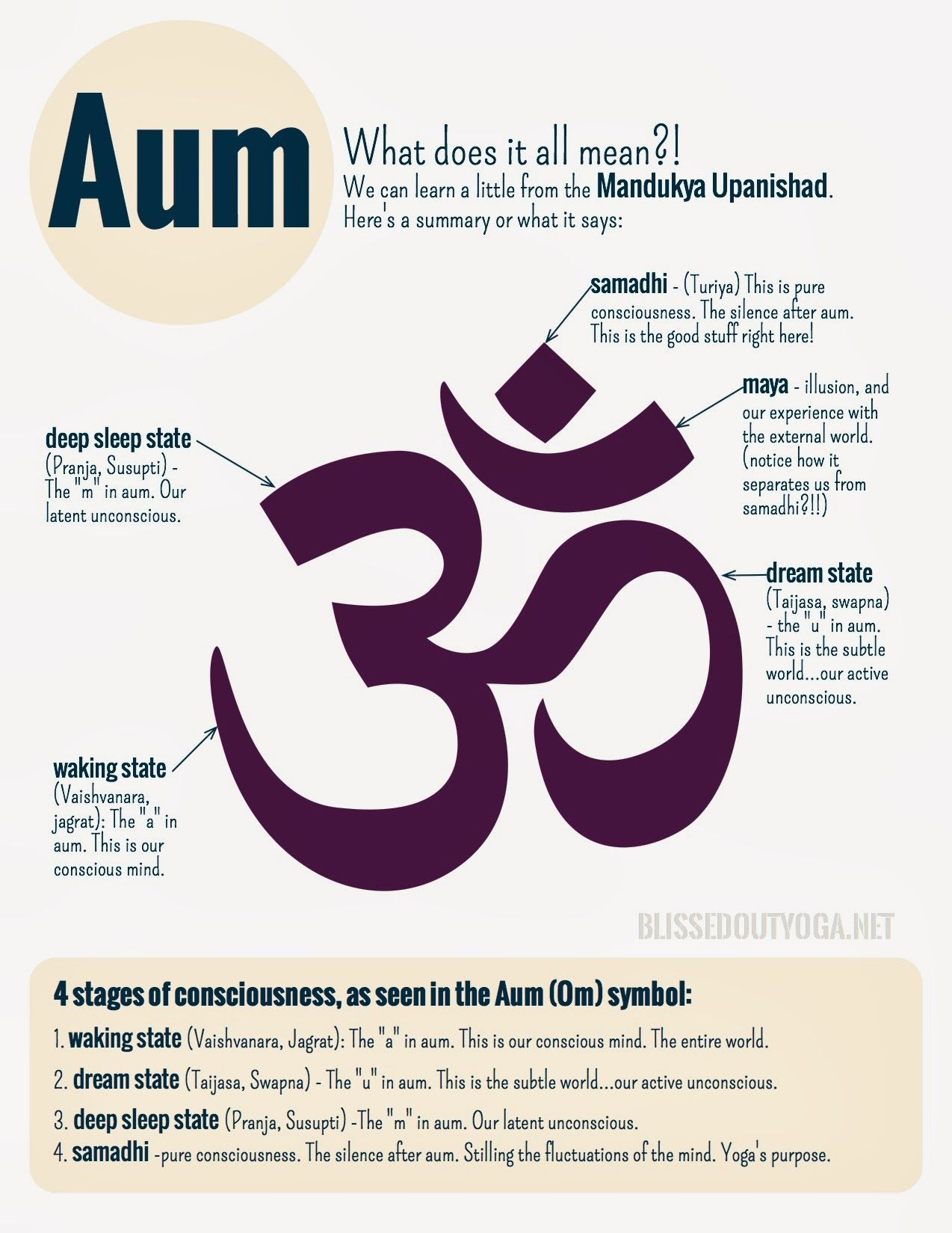Aum Symbol Meaning Google Search Outside The Box Pinterest
