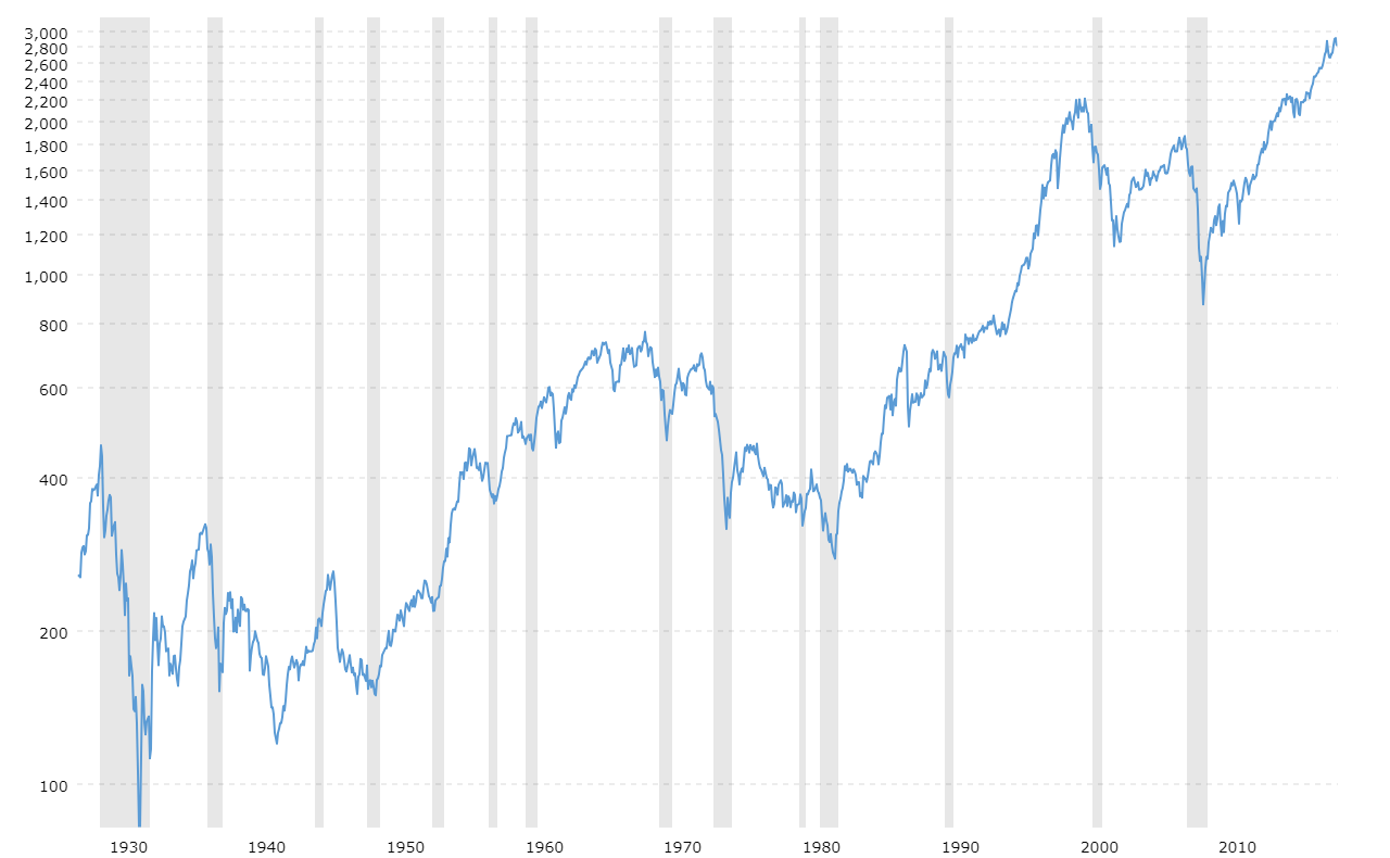 S P 500 Index Historical Charts In 2020 Chart Stock Market Chart S P 500 Index