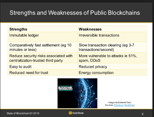 Strengths and weaknesses of cryptocurrency