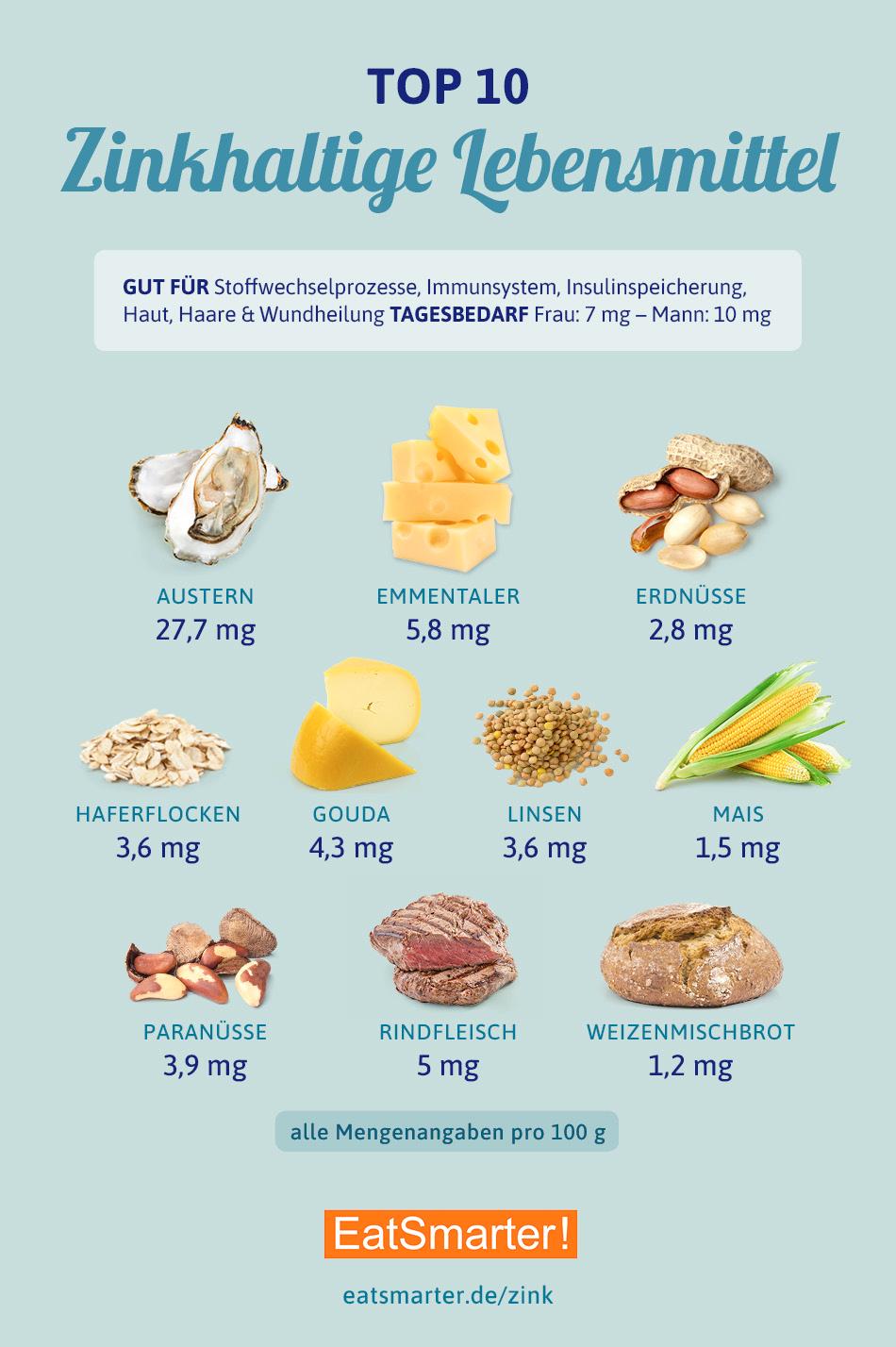 Die besten 10 zinkhaltigen Lebensmittel #nutrition