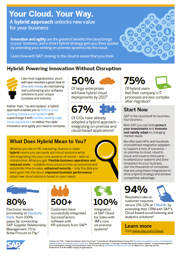 The Hybrid Cloud Your Way Right Away Infographic Hybrid Cloud Infographic Clouds