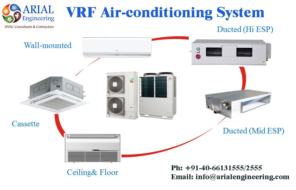Vrf Air Conditioning System Splitac Cassetteac Ductedac