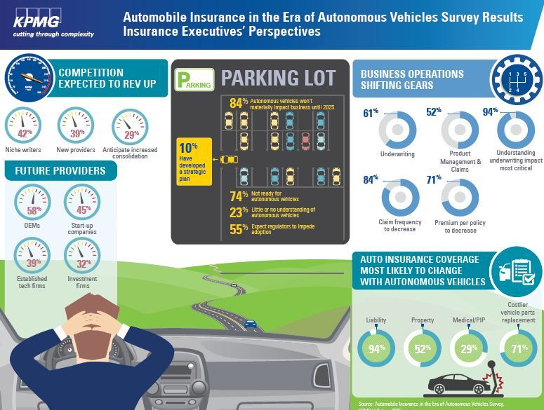 Kpmgglobal S Automobile Insurance In The Era Of Autonomous
