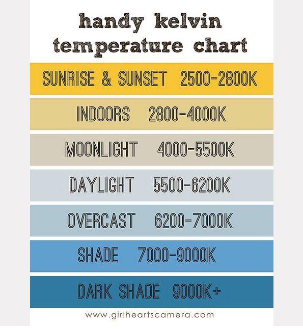 Kelvin Temperature Chart http://i0.wp.com/www.girlheartscamera.com/   Photography basics. Photography tips. Photography help