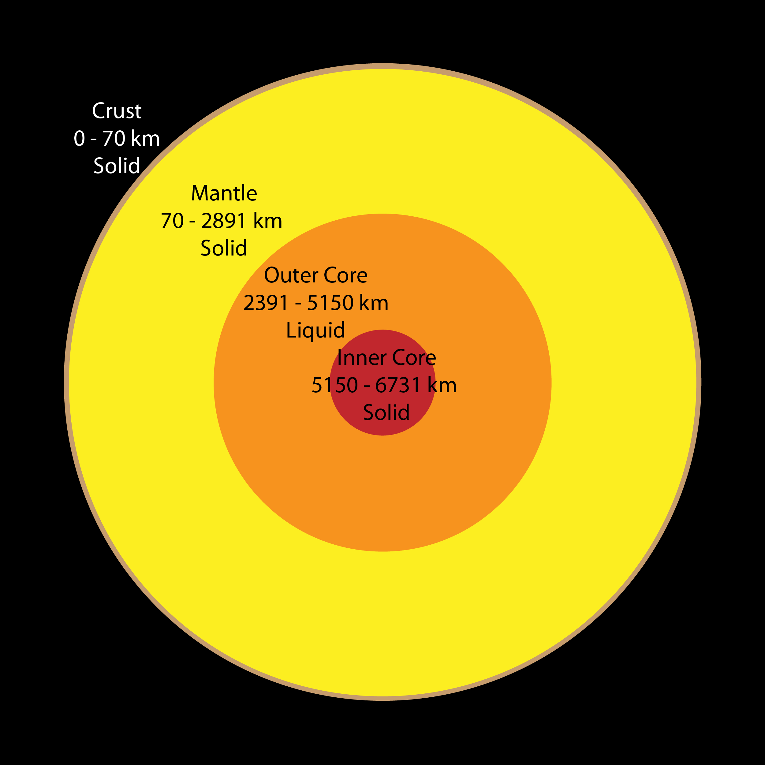 Figure 1 The Earth S Crust Ranges In Thickness From 0