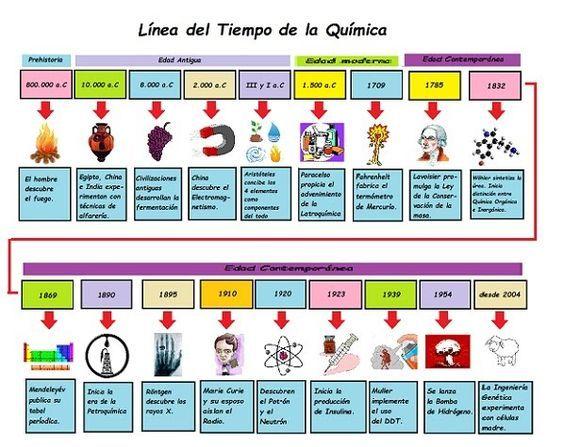 Línea del tiempo de la Química u2013 El pensante quimica Pinterest - new tabla periodica de elementos quimicos con valencias