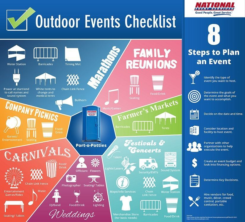 Image result for steps to plan an event Event checklist