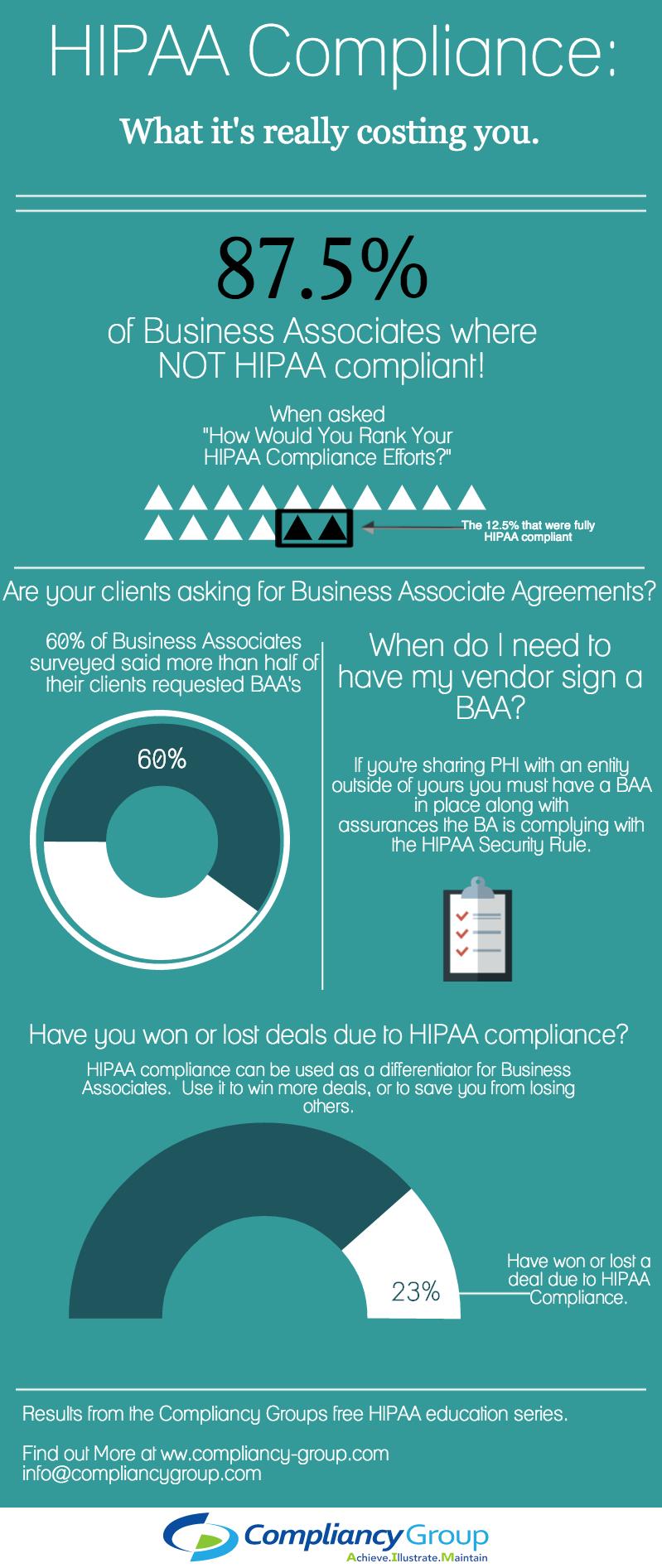 Business Associate And Hipaa Comliance Infographic  Hipaa