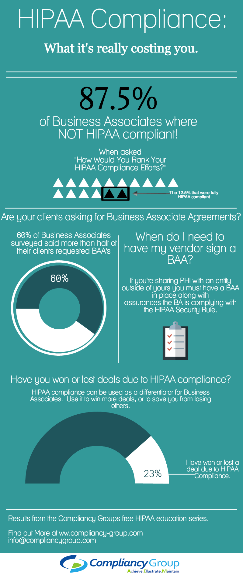 Business Associate And Hipaa Comliance Infographic Hipaa