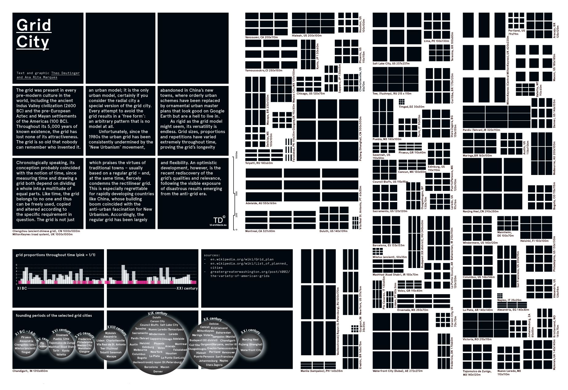 theo deutinger - grid city
