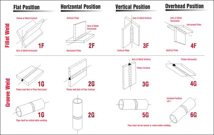welding position diagram wiring types also positions online rh ghtandzaun