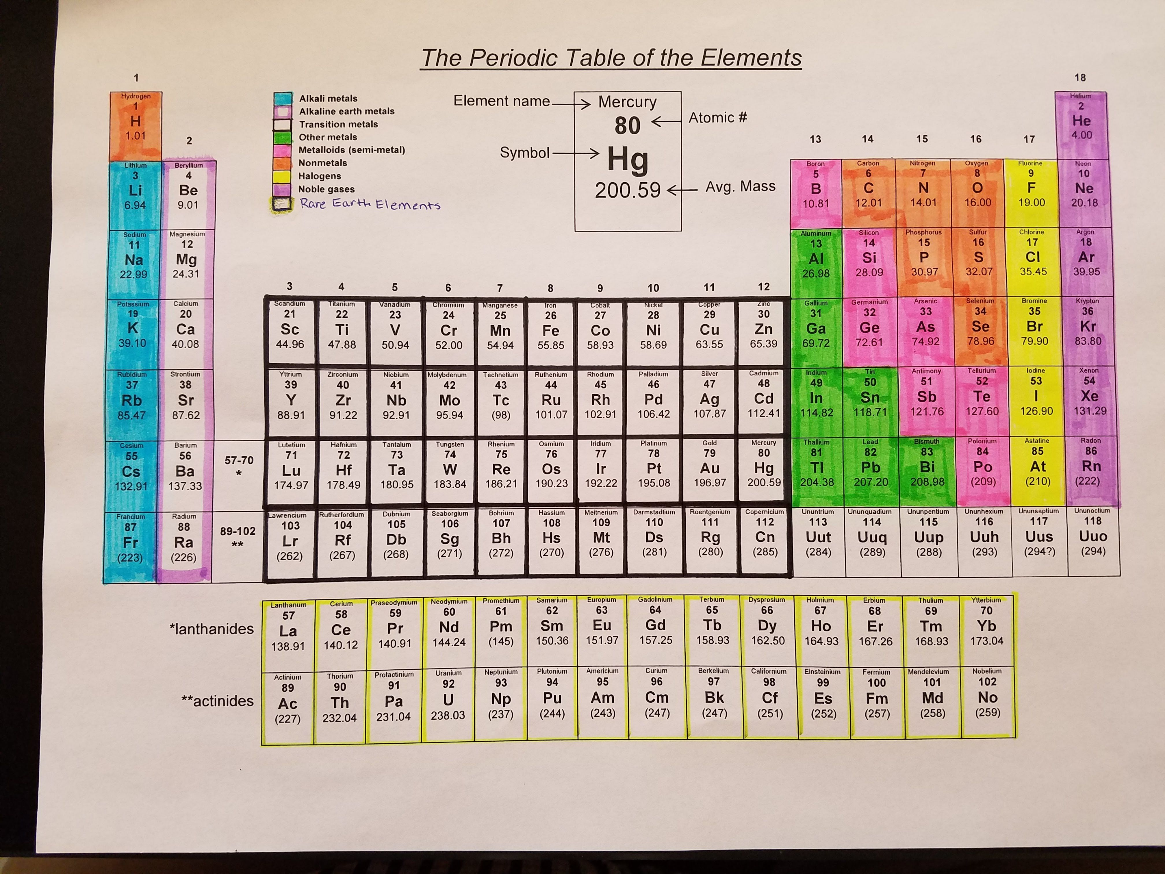 6 The Periodic Table