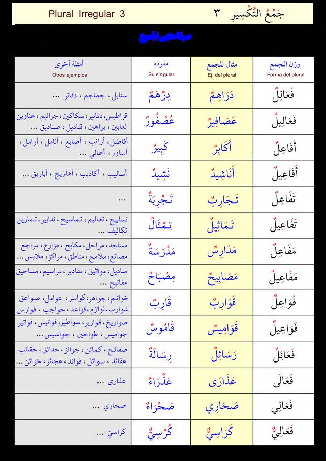جمع التكسير 3 Learnarabicactivities Learning Arabic Arabic Language Arabic Worksheets