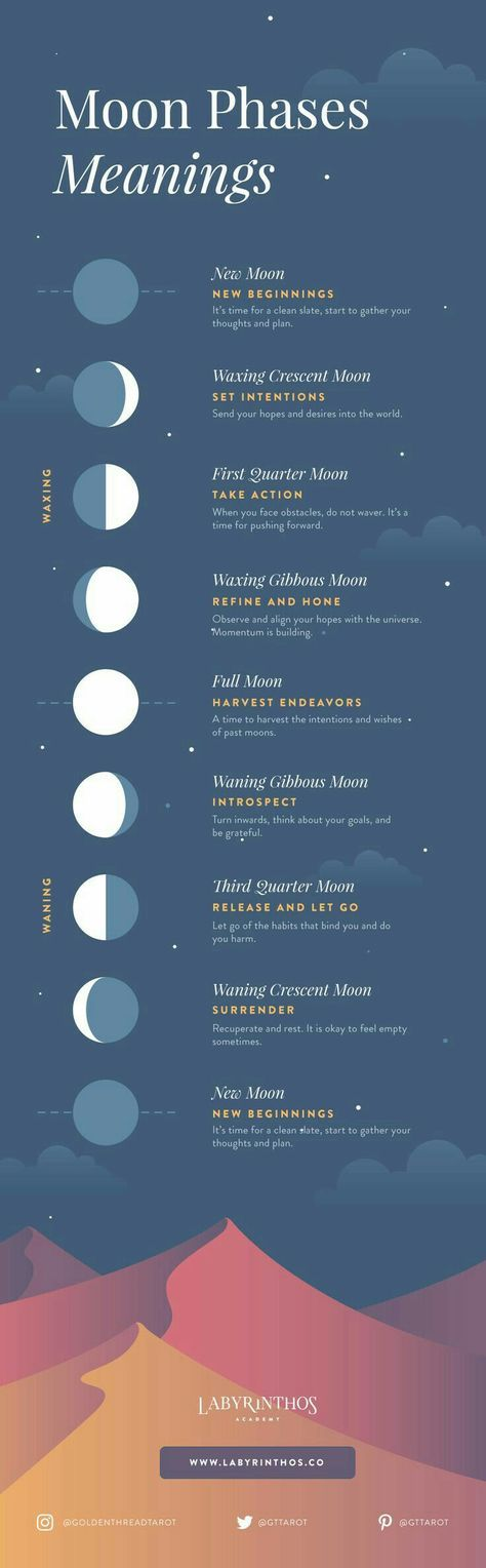 Moon Phases Meanings Yoga Pinterest Moon Phases Moon And