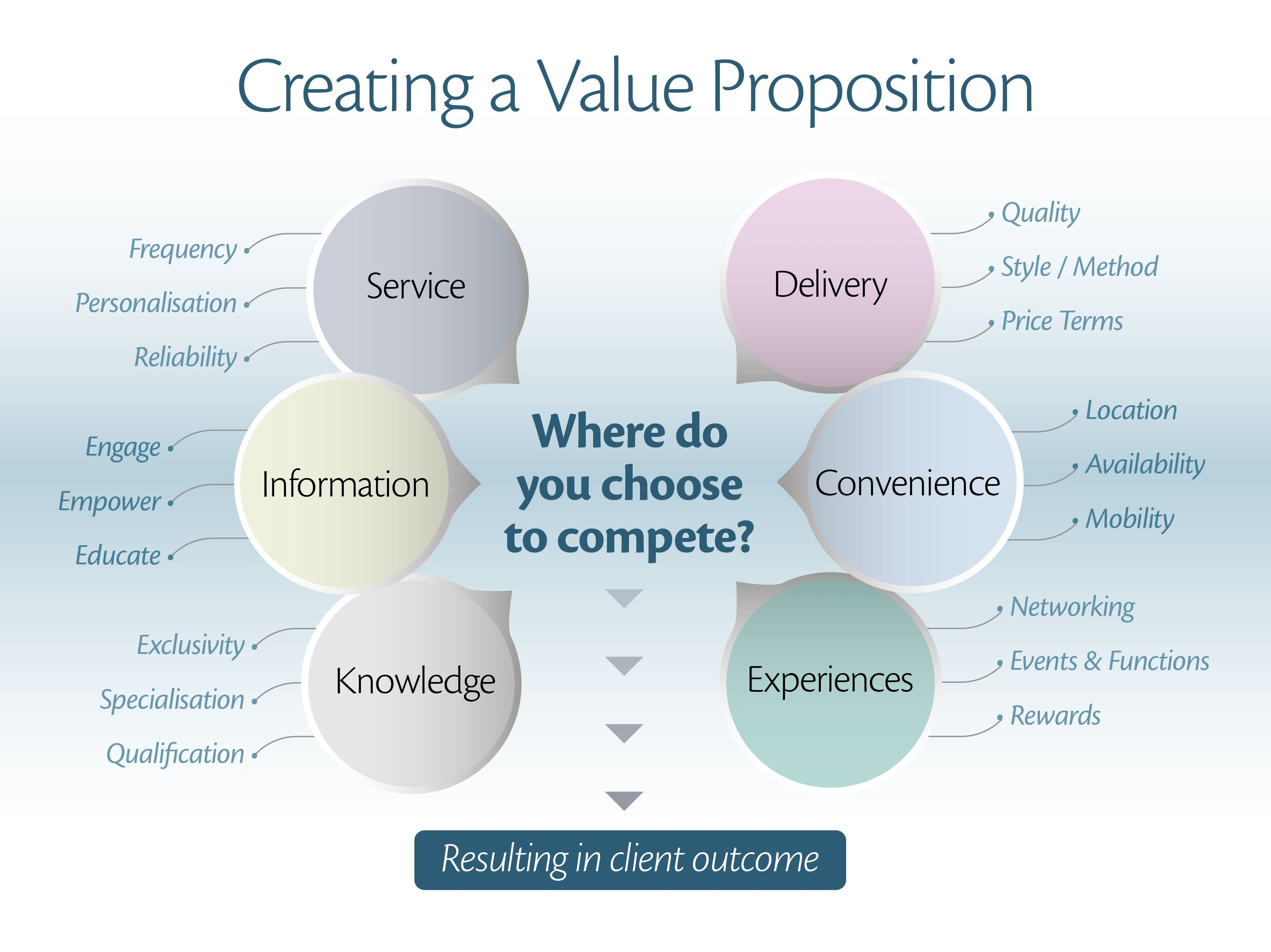 How To Begin Thinking About Your Value Proposition
