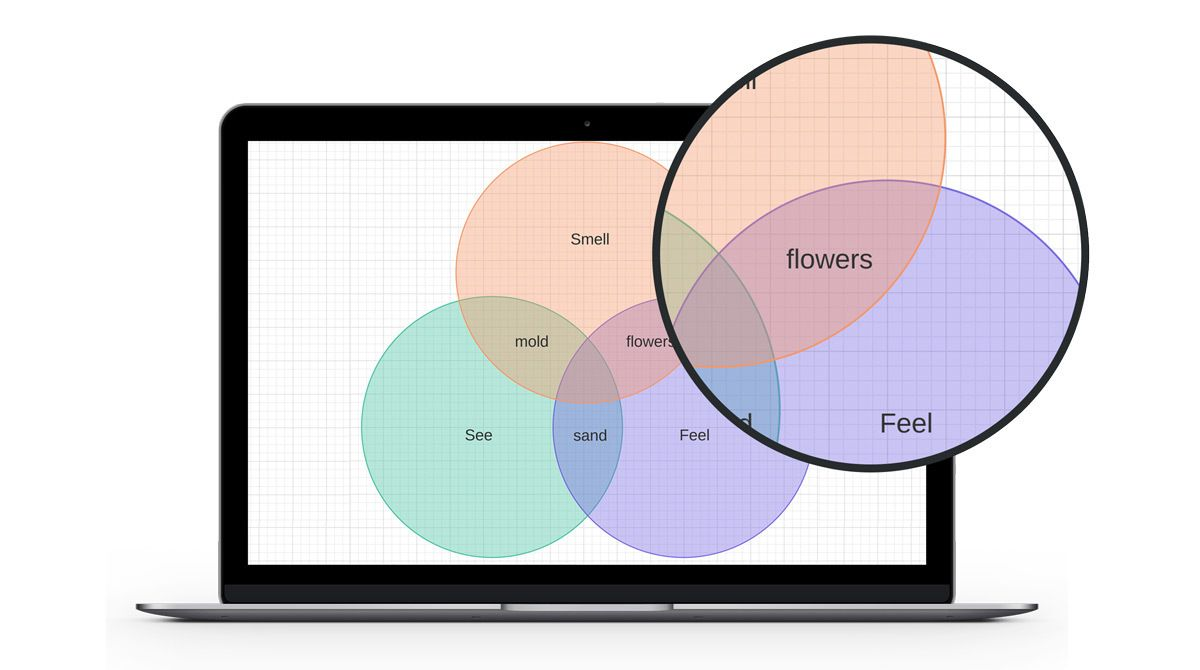 Lucidchart helps students and teachers easily create diagrams and a great venn diagram making tool for teachers educational technology and mobile learning pooptronica Choice Image