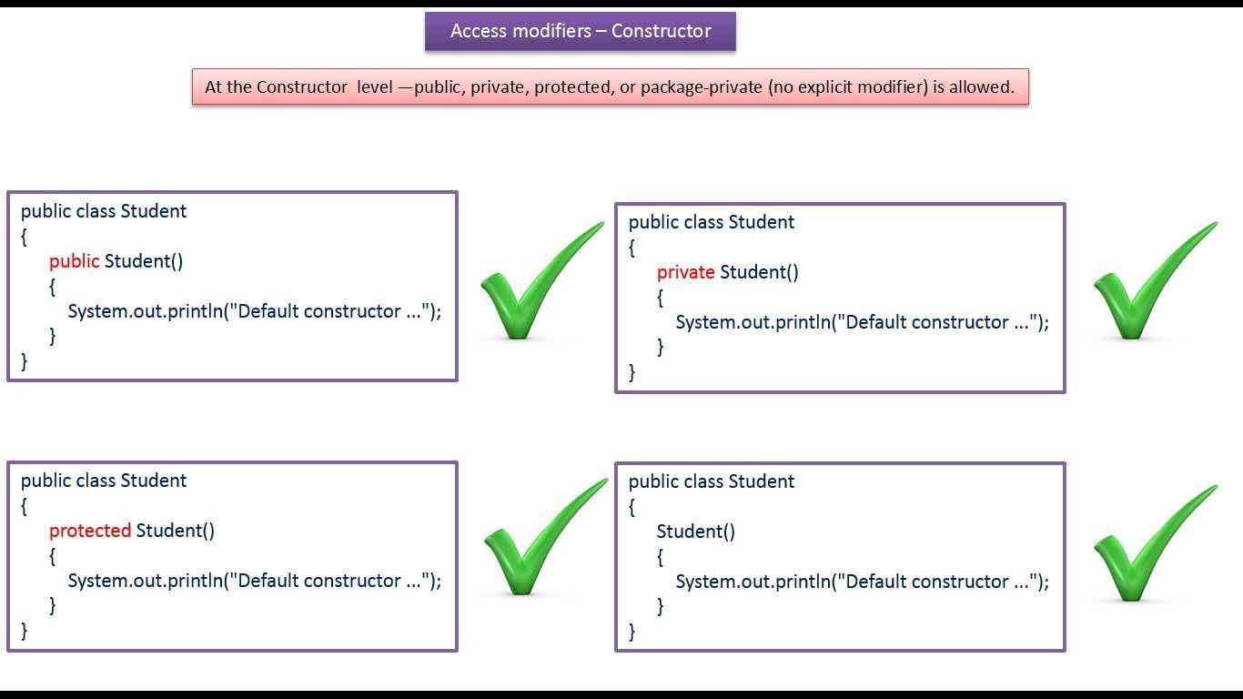 Java ee java tutorial java access modifiers constructor java ee java tutorial java access modifiers constructor baditri Images