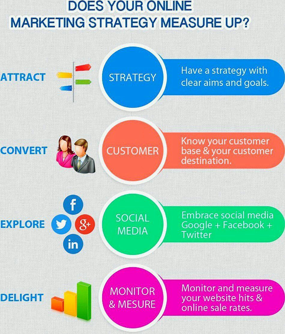 Pin by david howard on marketing pinterest does your digital strategy measure up publicscrutiny Choice Image