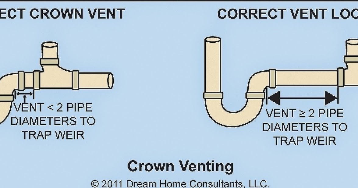 Plumbing Code Requires To Vent Every Plumbing Fixture In Your House That Contains A Trap To Keep Your Pipes From Clogging A Plumbing Vent Plumbing Kitchen Sink