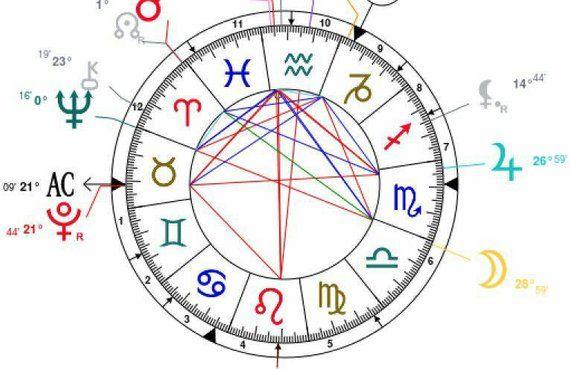 Birth Chart Interpretation