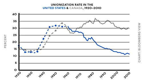 Unions And Income Inequality Two Charts Chart Inequality American Union