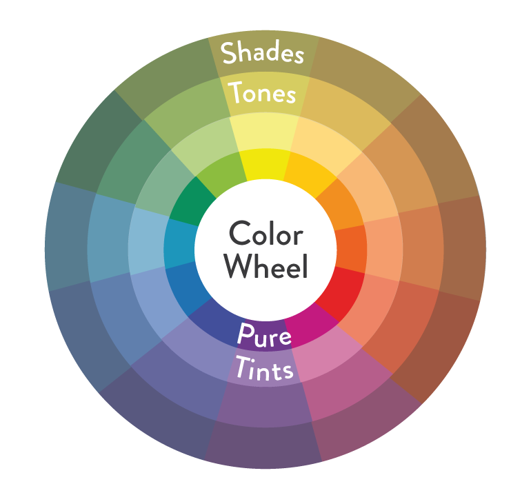 Psychology Infographic And Charts Color Wheel Including Shades Tones Tints Description