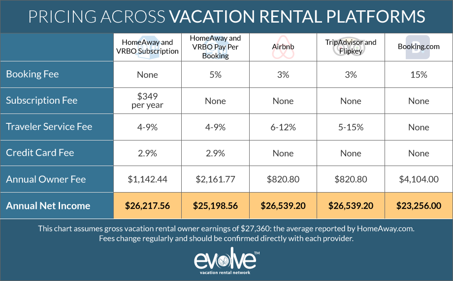 Which Listing Site Is Best For Vacation Rental Owners Evolve Vacation Rental Vacation Rental Vacation Rental Sites