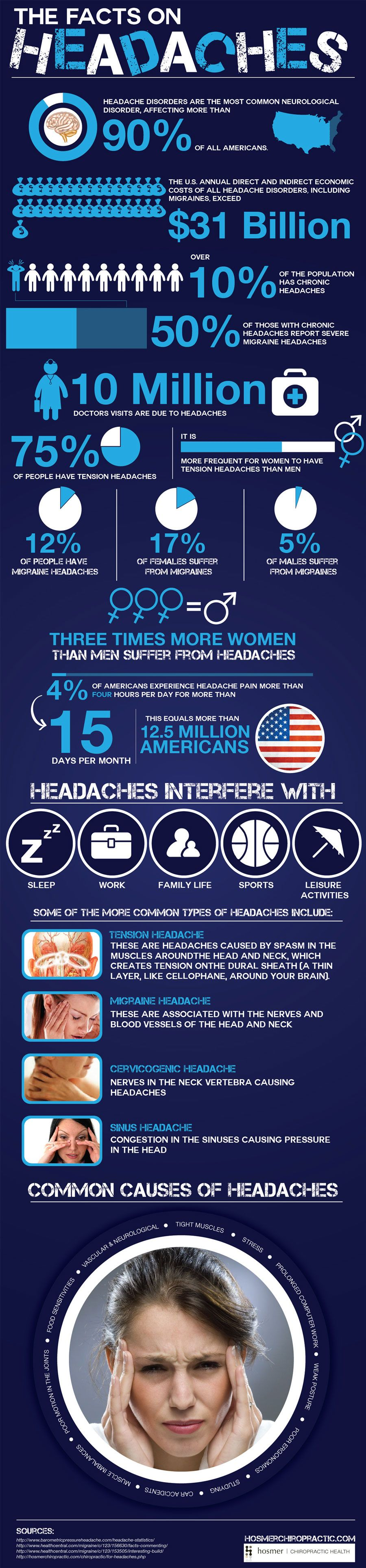 The Facts on Headaches     Behavioral chronic migraine therapy like