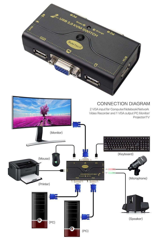 2019 的 2 Port USB 2 0 VGA KVM Switch Up to 2048x1536