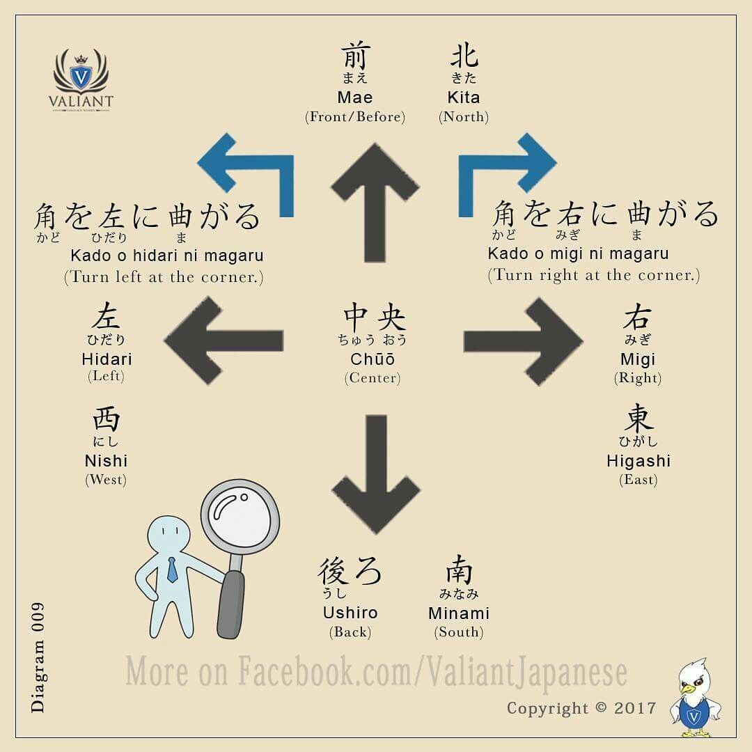 Pin By Connie On Learning Japanese