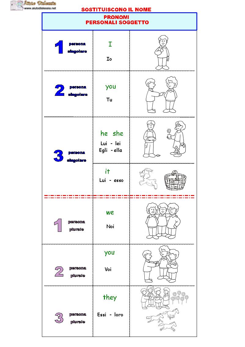 Schemi e mappe di inglese pronomi personali quaderni for Complemento d arredo in inglese