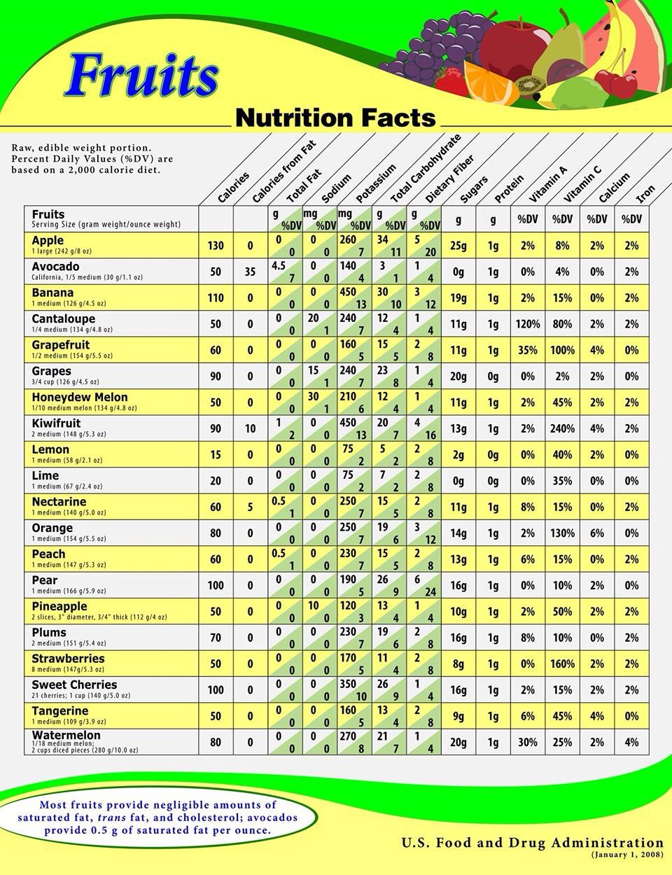 Fruits Nutrition Facts Vegetable Nutrition Facts Fruit Nutrition Facts Fruit Nutrition