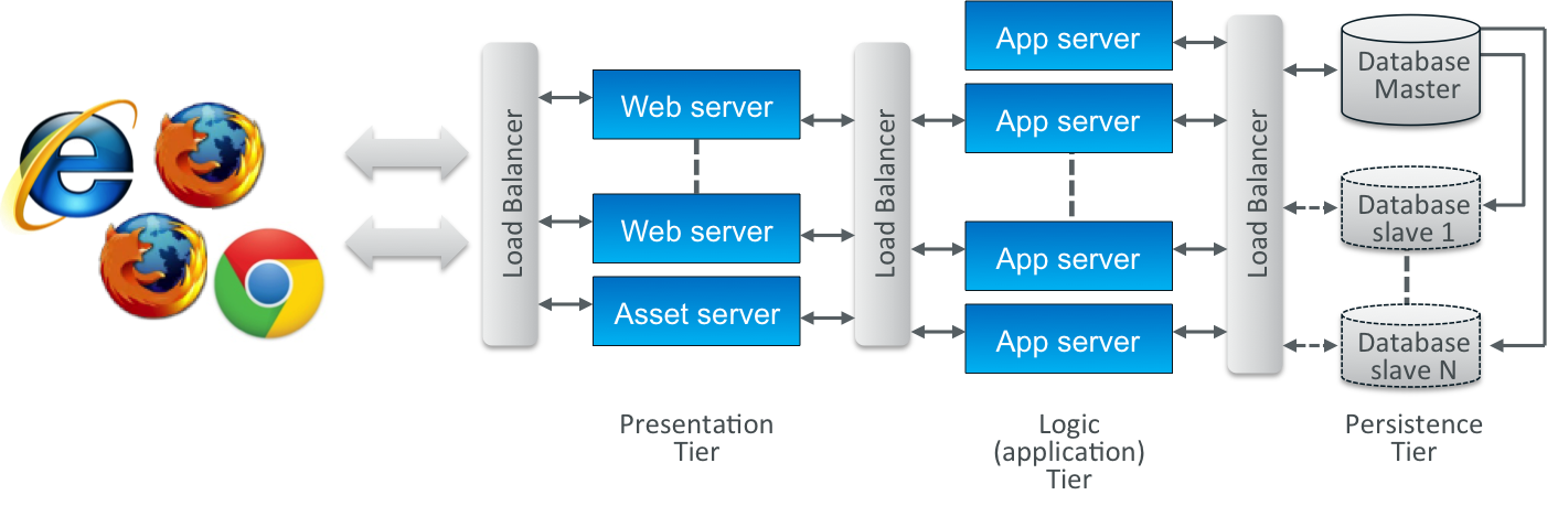 3 tier application architecture images of architecture 3 for Architecture 4 tiers