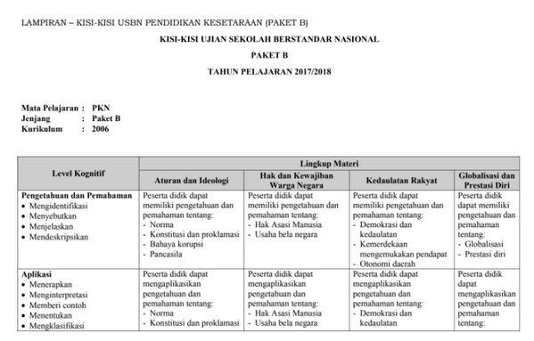 Kisi Kisi Ujian Sekolah Smp Tahun 2015 Ips