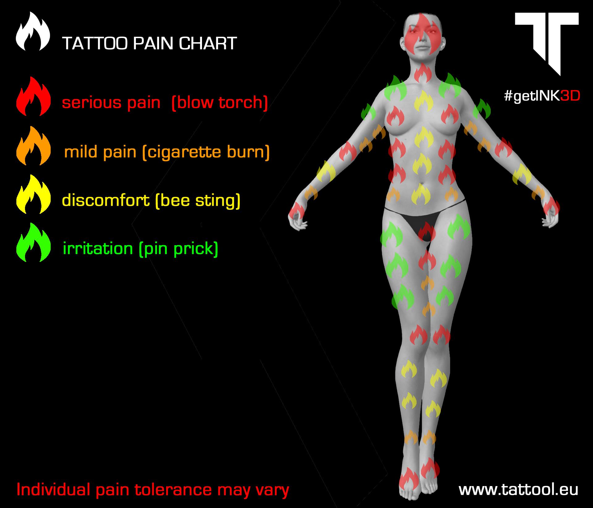 Tattoos does it hurt tattool also tattoo pain rh pinterest